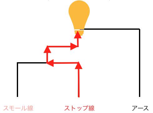 S25のダブル球の電球が切れやすいのはなぜか3