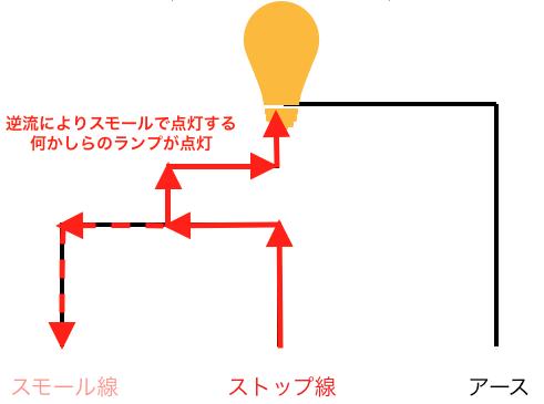 S25のダブル球の電球が切れやすいのはなぜか4