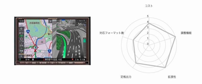 第2位「三菱電機・ダイヤトーンサウンドナビ」